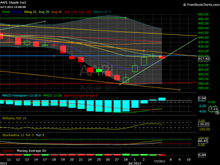 aapl-daily-070513close