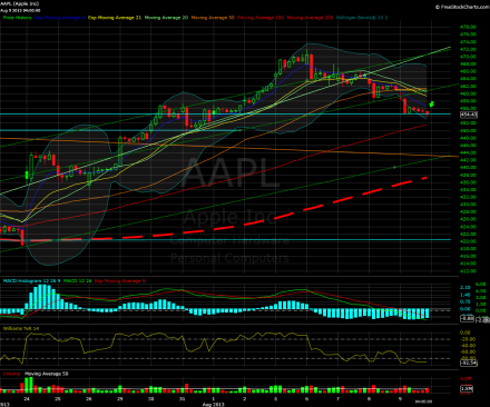 aapl-hourly-080913close