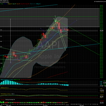 aapl-daily-061914close